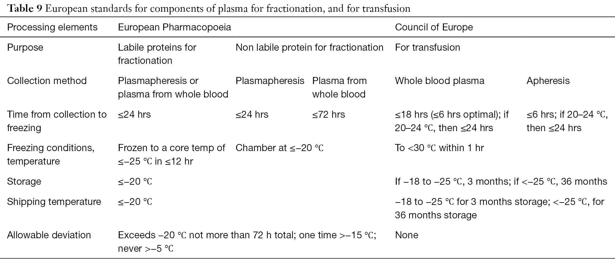 Regulation of plasma for fractionation in the United States