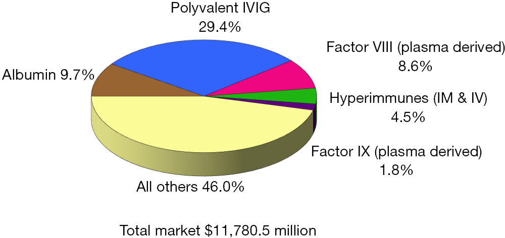 Recent market status and trends of fractionated plasma products
