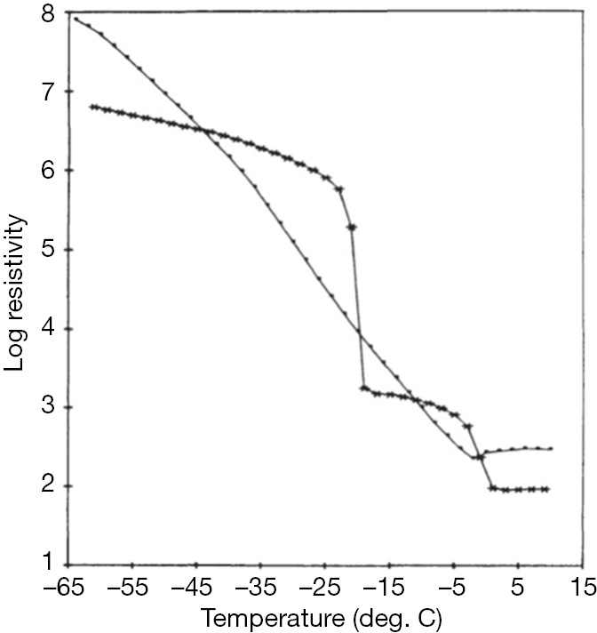 Factor VIII manufactured from plasma—the ups and downs, and the up